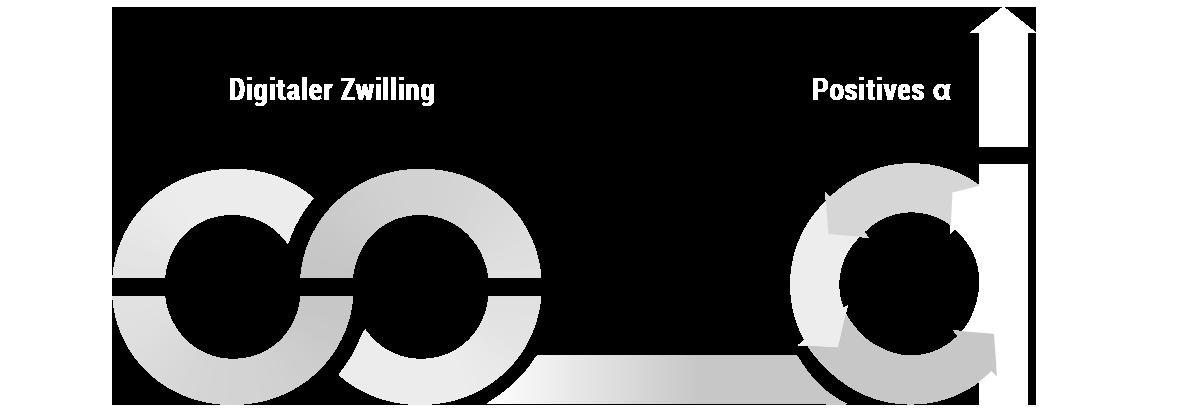 NUCE Consulting Datenmodell des Digitalen Zwilling: Überprüfung Ihres positiven Alpha